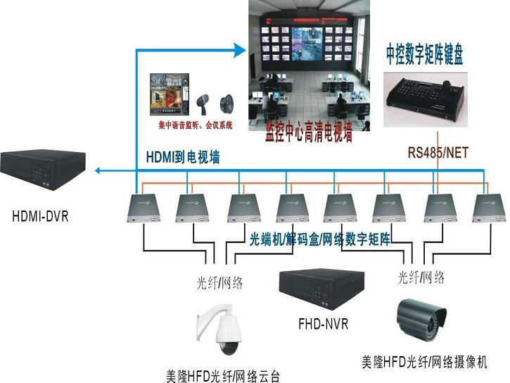 综合监控系统结构图