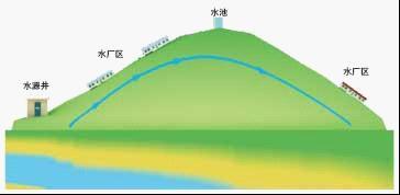 水资源监控系统